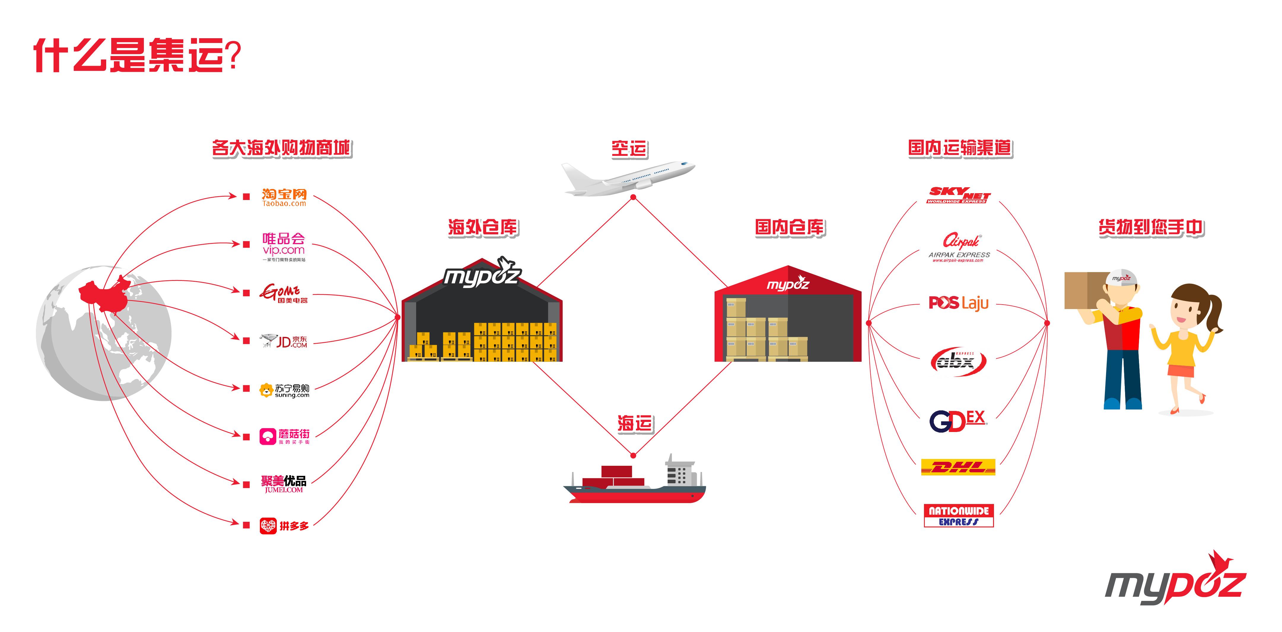 中国代运集运转运介绍