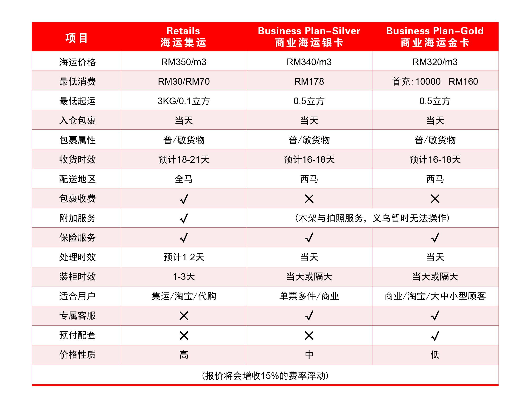 中国马来西亚海运价格对比