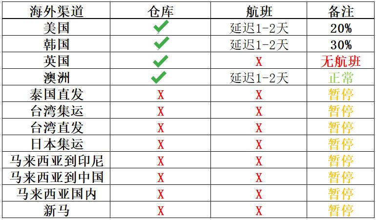 海外渠道仓库/航班/备注